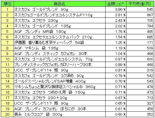 嗜好飲料2016年3月28日~4月3日 ランキング(提供:NPI Report)