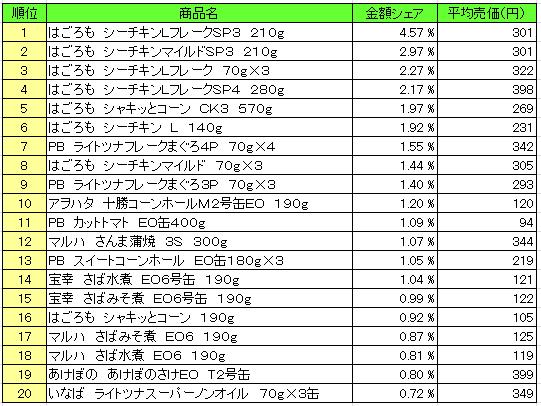 缶詰 2016年4月4日~4月10日 ランキング(提供:NPI Report)