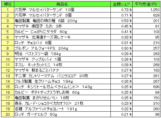 菓子 2016年4月4日~4月10日 ランキング(提供:NPI Report)