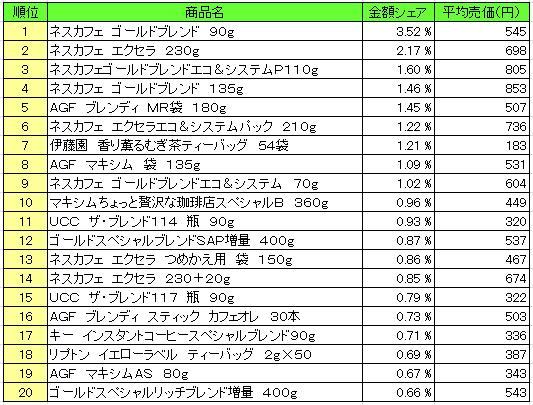 嗜好飲料2016年4月4日~4月10日 ランキング(提供:NPI Report)