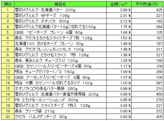 乳製品 2016年4月11日~4月17日  ランキング(提供:NPI Report)