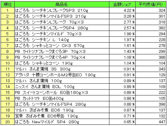 缶詰 2016年4月11日~4月17日 ランキング(提供:NPI Report)