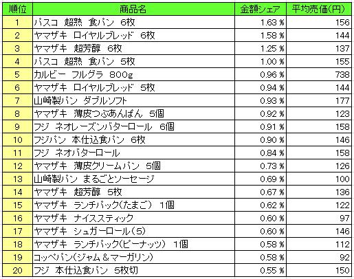 20160426pos pan - パン・シリアル類 売上ランキング/2016年4月11日~4月17日、「パスコ 超熟 食パン」が1位
