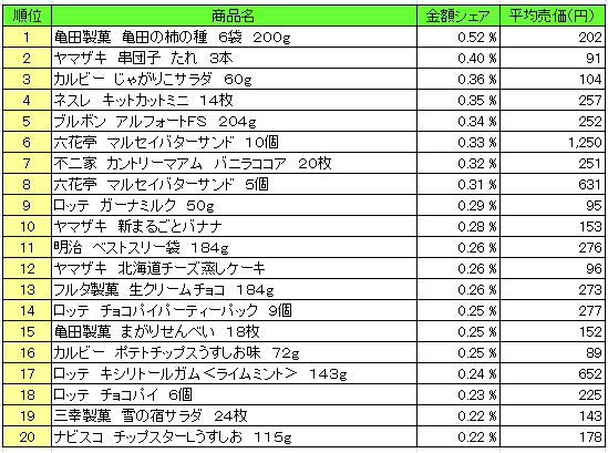 菓子 2016年4月11日~4月17日 ランキング(提供:NPI Report)