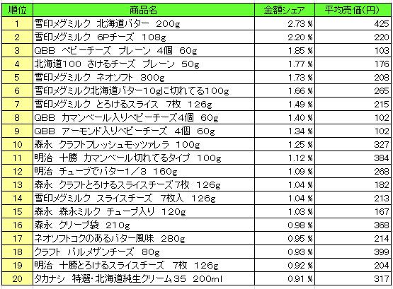 乳製品 2016年4月18日~4月24日  ランキング(提供:NPI Report)
