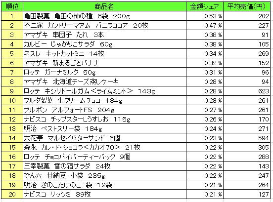 菓子 2016年4月18日~4月24日 ランキング(提供:NPI Report)