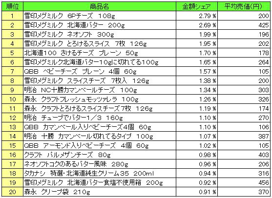 乳製品 2016年4月25日~5月1日  ランキング(提供:NPI Report)
