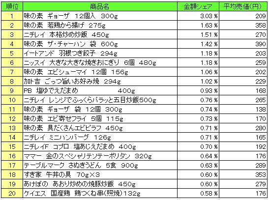 冷凍食品 2016年4月25日~5月1日 ランキング(提供:NPI Report)