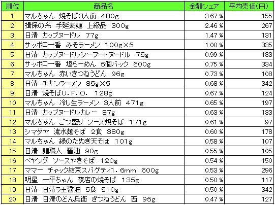 麺類 2016年4月25日~5月1日 ランキング(提供:NPI Report)
