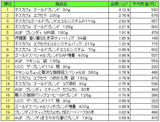 嗜好飲料2016年4月25日~5月1日 ランキング(提供:NPI Report)