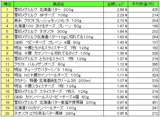 乳製品 2016年5月2日~5月8日  ランキング(提供:NPI Report)
