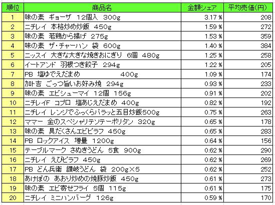冷凍食品 2016年5月2日~5月8日 ランキング(提供:NPI Report)