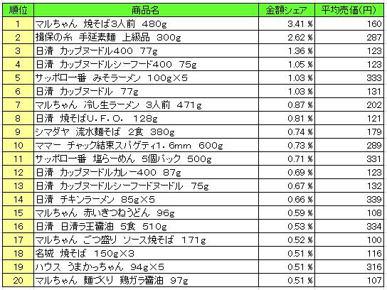 麺類 2016年5月2日~5月8日 ランキング(提供:NPI Report)