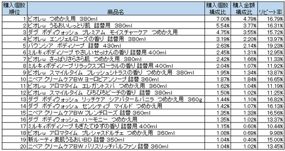 ボディシャンプー・リンス 2016年2月~4月ランキング(購入個数順)