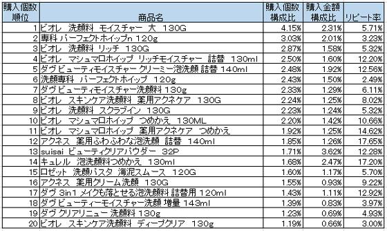 洗顔料 2016年2月~4月ランキング(購入個数順)