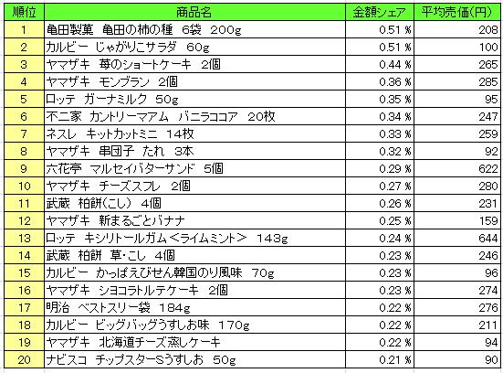 菓子 2016年5月2日~5月8日 ランキング(提供:NPI Report)