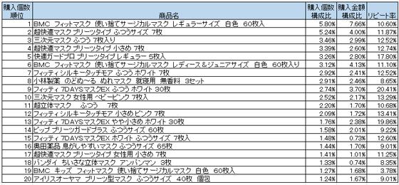 マスク 2016年2月~4月ランキング(購入個数順)