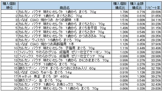 猫フード 2016年2月~4月ランキング(購入個数順)