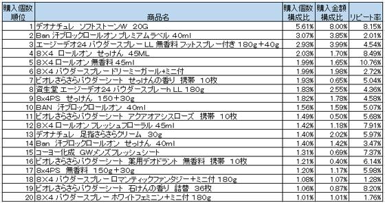 制汗防臭剤 2016年2月~4月ランキング(購入個数順)