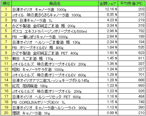 20160523pos oil - 食用油 売上ランキング/2016年5月9日~5月15日、「日清オイリオ キャノーラ油」が1位