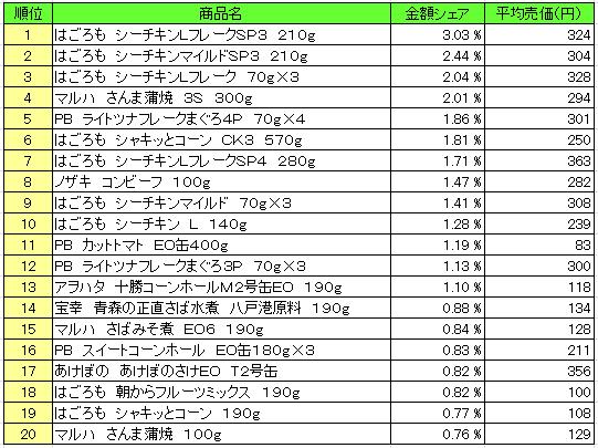 缶詰 2016年5月9日~5月15日 ランキング(提供:NPI Report)