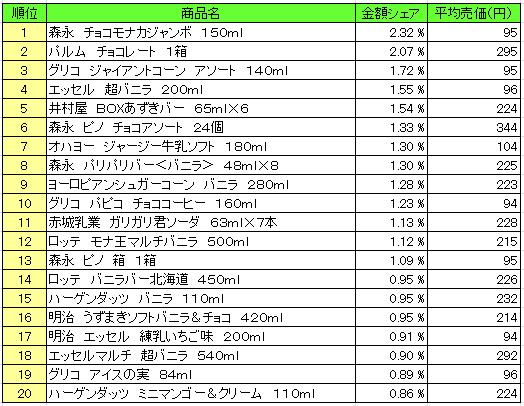 20160526pos ice - アイスクリーム類 売上ランキング/2016年5月9日~5月15日、「森永 チョコモナカジャンボ」が1位