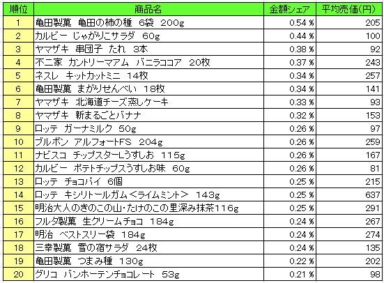 菓子 2016年5月9日~5月15日 ランキング(提供:NPI Report)