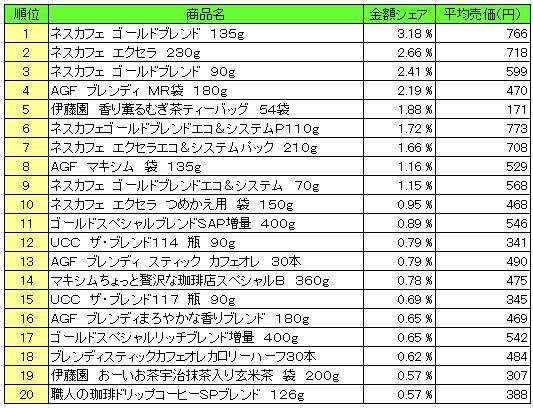 嗜好飲料2016年5月9日~5月15日 ランキング(提供:NPI Report)