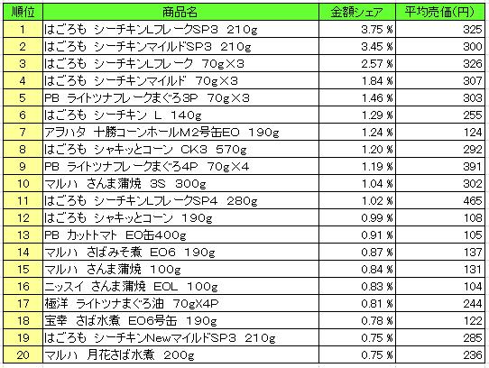 缶詰 2016年5月16日~5月22日 ランキング(提供:NPI Report)