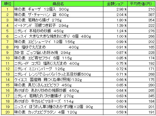 冷凍食品 2016年5月16日~5月22日 ランキング(提供:NPI Report)