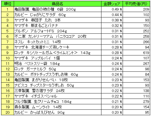 菓子 2016年5月16日~5月22日 ランキング(提供:NPI Report)