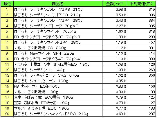 缶詰 2016年5月23日~5月29日 ランキング(提供:NPI Report)