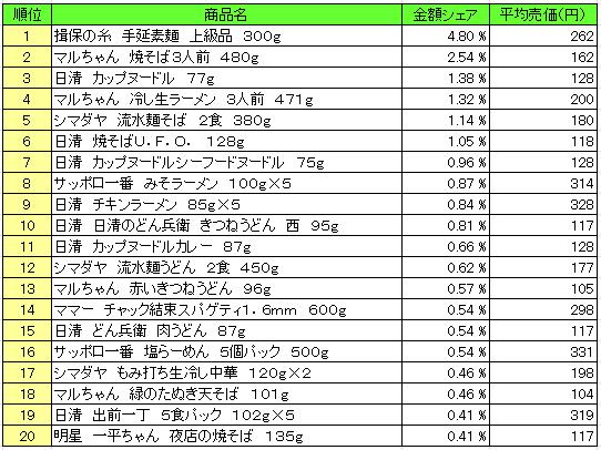 麺類 2016年5月23日~5月29日 ランキング(提供:NPI Report)