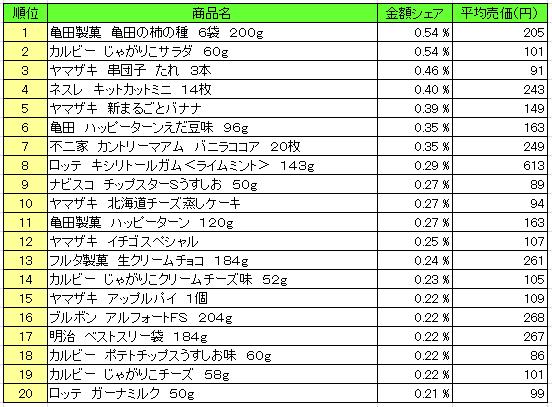 菓子 2016年5月23日~5月29日 ランキング(提供:NPI Report)