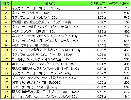 嗜好飲料2016年5月23日~5月29日 ランキング(提供:NPI Report)