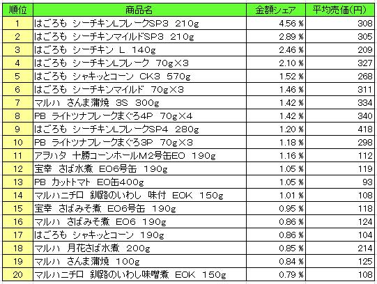缶詰 2016年5月30日~6月5日 ランキング(提供:NPI Report)