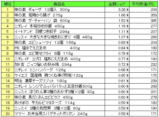 冷凍食品 2016年5月30日~6月5日 ランキング(提供:NPI Report)