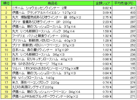 20160616pos kakoniku - 加工肉類 売上ランキング/2016年5月30日~6月5日、「ニチハム シャウエッセン」が1位