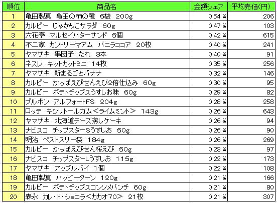 菓子 2016年5月30日~6月5日 ランキング(提供:NPI Report)