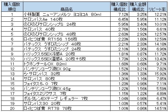 外用鎮痛・消炎薬 2016年3月~5月ランキング(購入個数順)