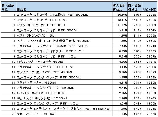 コーラ・炭酸フレーバー 2016年3月~5月ランキング(購入個数順)