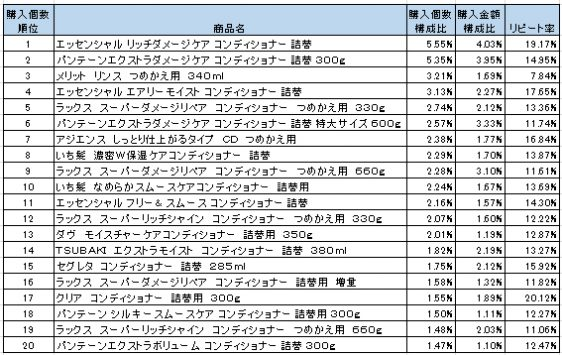 ヘアリンス・コンディショナー 2016年3月~5月ランキング(購入個数順)