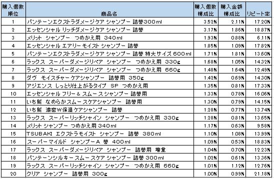 シャンプー 2016年3月~5月ランキング(購入個数順)