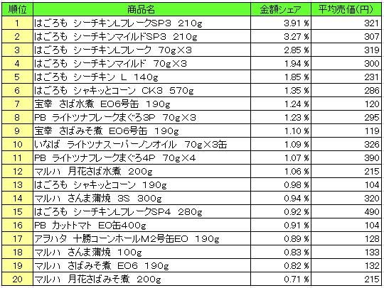 缶詰 2016年6月6日~6月12日 ランキング(提供:NPI Report)