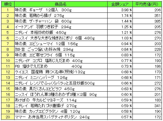 冷凍食品 2016年6月6日~6月12日 ランキング(提供:NPI Report)