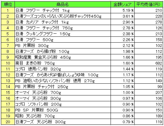 20160622pos kona - 粉類 売上ランキング/2016年6月6日~6月12日、「日清 フラワー チャック付」が1位