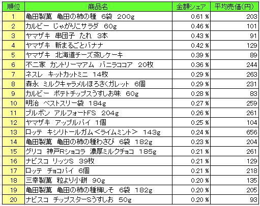 菓子 2016年6月6日~6月12日 ランキング(提供:NPI Report)