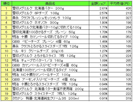 乳製品 2016年6月13日~6月19日 ランキング(提供:NPI Report)
