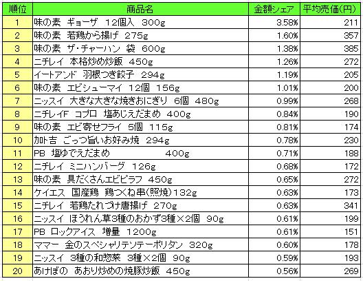 冷凍食品 2016年6月13日~6月19日 ランキング(提供:NPI Report)