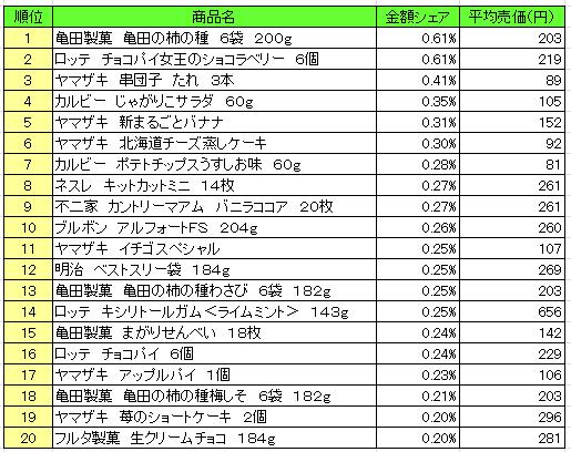 菓子 2016年6月13日~6月19日 ランキング(提供:NPI Report)